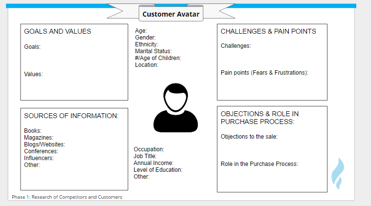 digital marketing strategy customer avatar