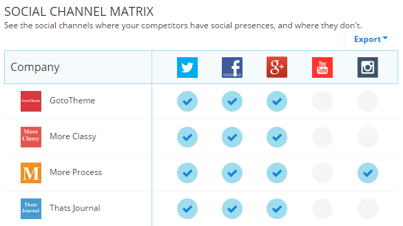 Social channel matrix