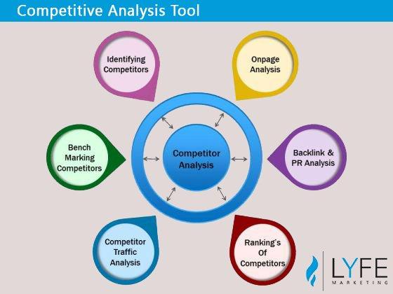 competitive analysis tool