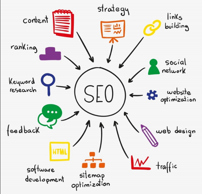 seo strategy elements