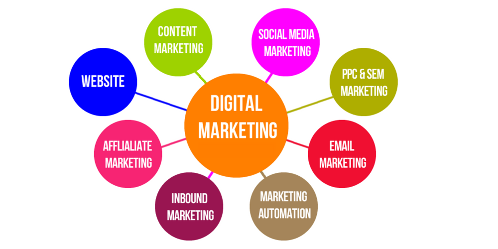 Digital Marketing vs Traditional Marketing: Which Produces
