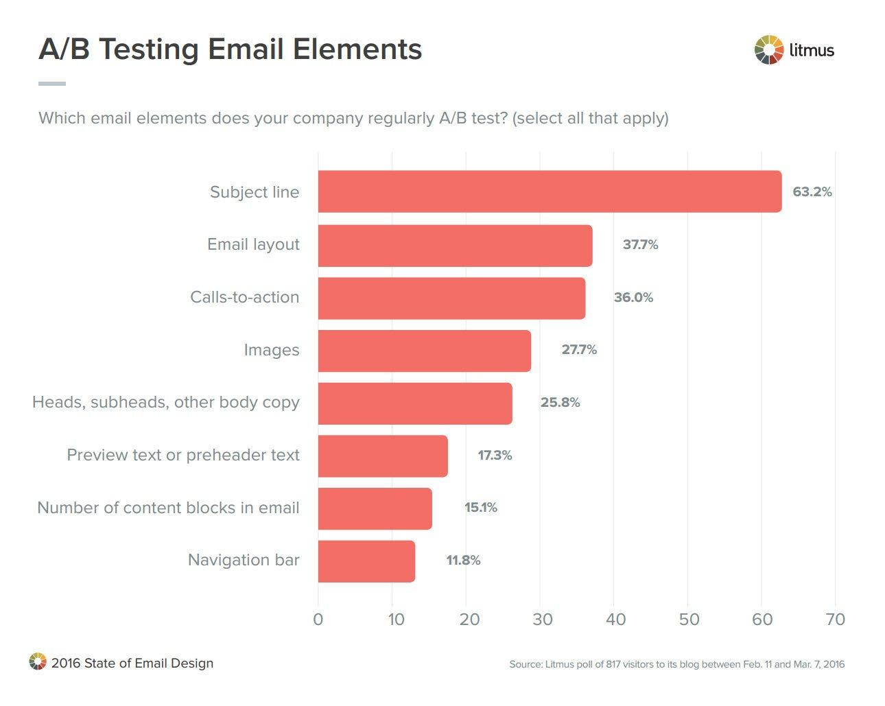 ab testing email subject lines