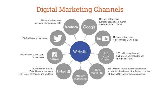Step 3 Choose The Right Digital Marketing Channels