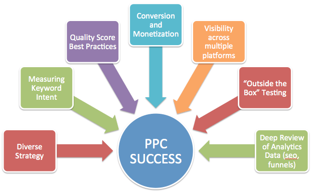 PPC success strategies