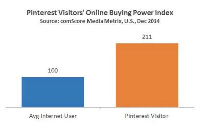 Pinterest buying power index